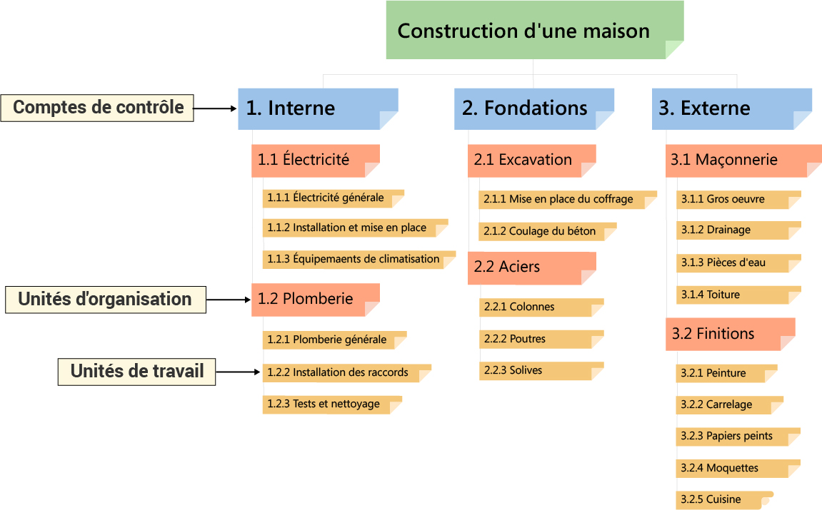 Qu'est-ce qu'une structure WBS ? | Gestion de projet