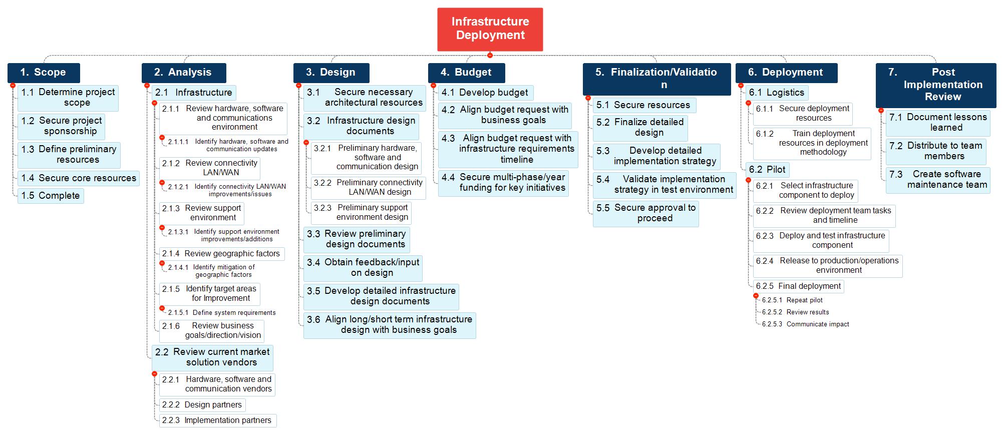 Exemples et modèles WBS - workbreakdownstructure.com