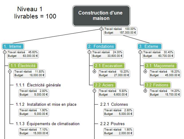 Qu Est Ce Qu Un Wbs Work Breakdown Structure